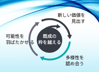 VALUE CYCLE